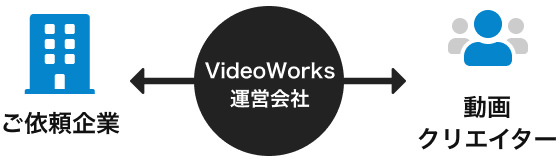 ご依頼企業←VideoWorks運営会社→動画クリエイター