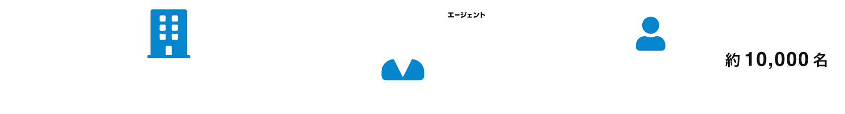 VideoWorks エージェント