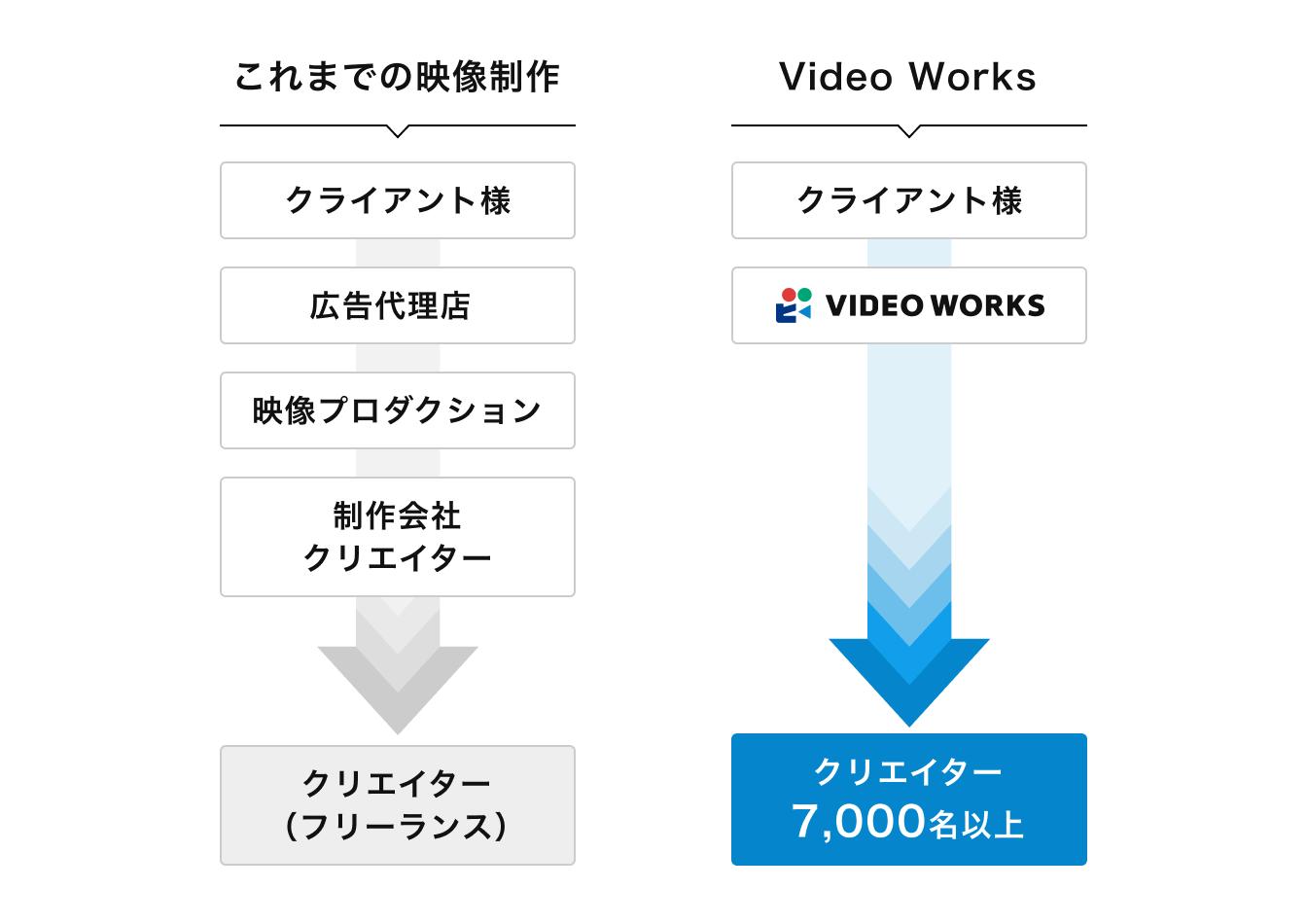 VideoWorksはクリエイター7,000名以上